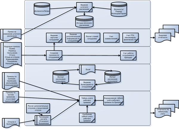 Кадровый учет_Схема решения