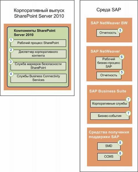 01_Компоненты, поддерживающие Duet Enterprise