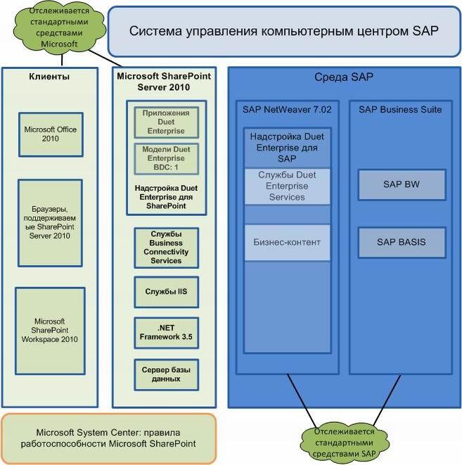 04_Стандартные средства мониторинга сред SharePoint и SAP