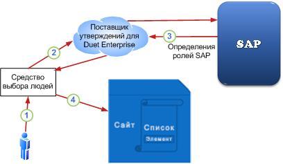 06_Защита объектов в SharePoint с помощью ролей SAP