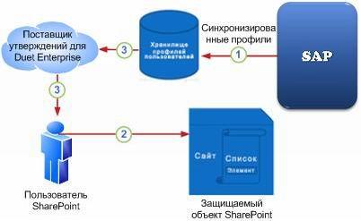 07_Процесс авторизации пользователя