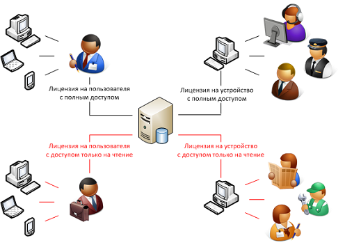 Licensing Dynamics CRM