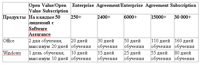 Количество лицензий Software Assurance