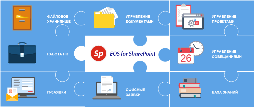 Схема решения EOS for SharePoint